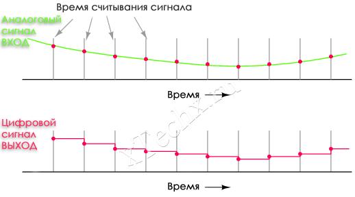 Как преобразовать аналоговый тв сигнал в цифровой