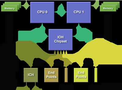 QPI_Intel_Xeon_shema