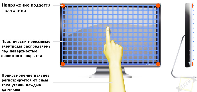 capacitive_display_emkostnii_ekran