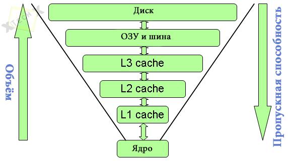 cpu_cache_sostav_works