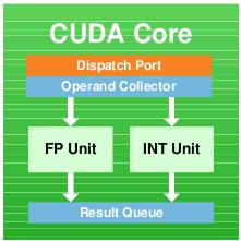cuda_core_inside