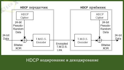 hdcp_principe