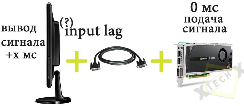 input_lag_princip_working