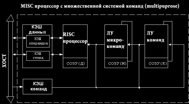 misc-processor