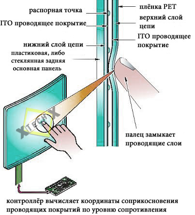 resistive_sensor_ustroistvo_inside