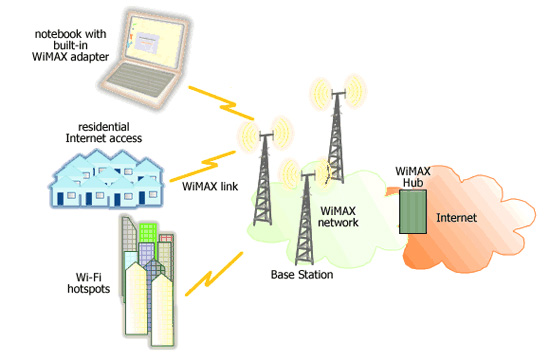 wimax-works-wireless_4G