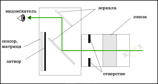 zerkalnaja_camera_works_mirror