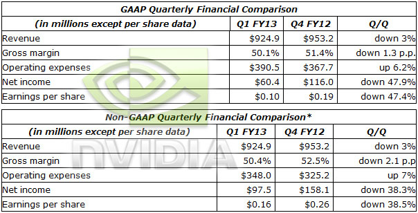 nvidia_financial_q1_fy2013