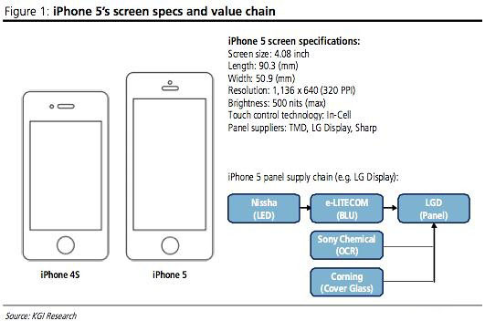 iphone-5-display-tecnology-spec
